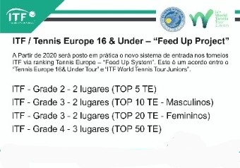 "ITF / Tennis Europe 16 & Under – ""Feed Up Project"""